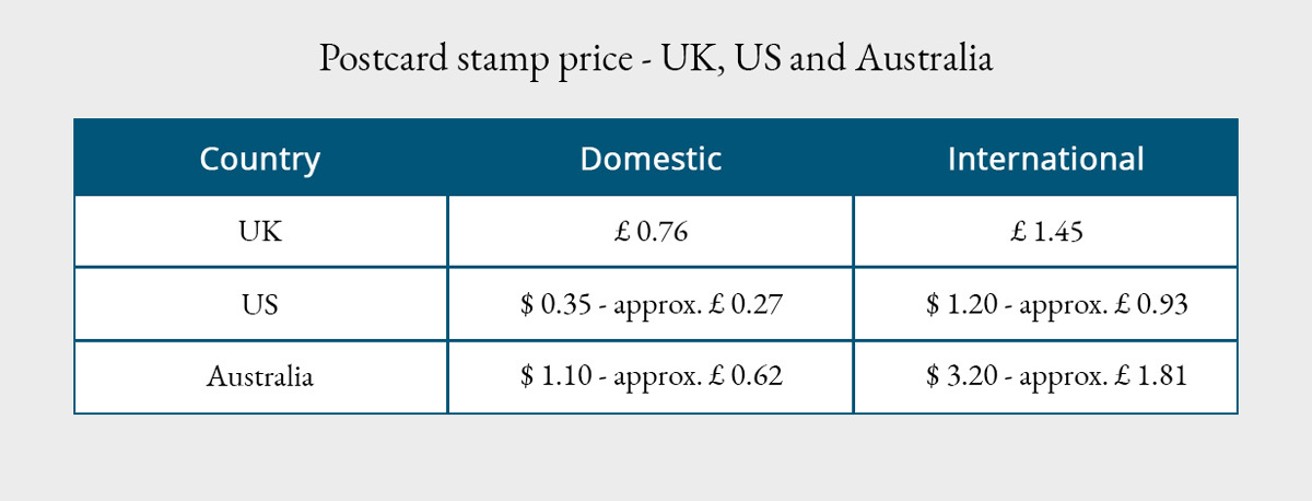 Postage rates for postcards, showing domestic and international postcard postage.